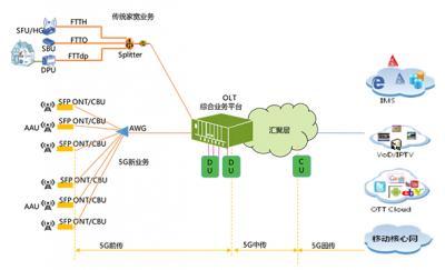 基于cyclic AAWG的25G WDM-PON方案