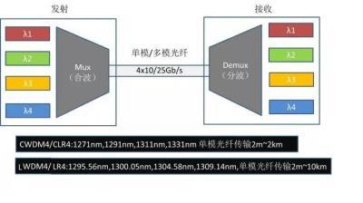 高速率数据中心光模块中的AWG Mux/Demux方案